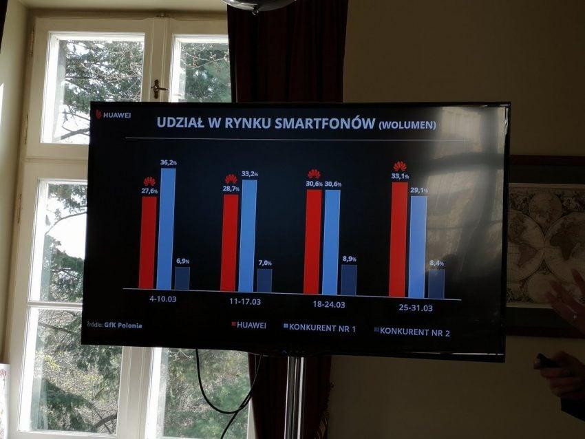Rynek smartfonów w Polsce: Samsung pierwszy, ale Huawei dosłownie depcze mu po piętach. Wzrost rok do roku jest imponujący 21