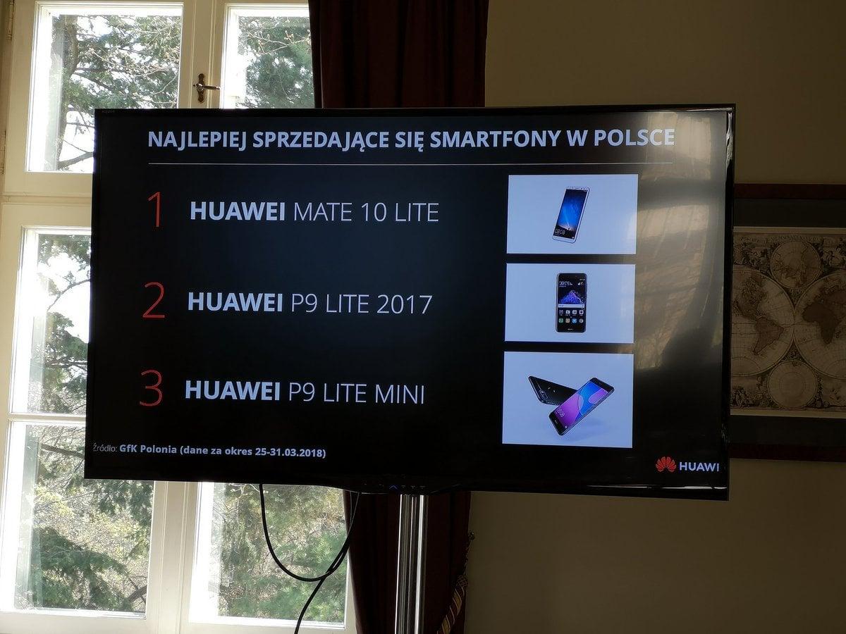Rynek smartfonów w Polsce: Samsung pierwszy, ale Huawei dosłownie depcze mu po piętach. Wzrost rok do roku jest imponujący 23