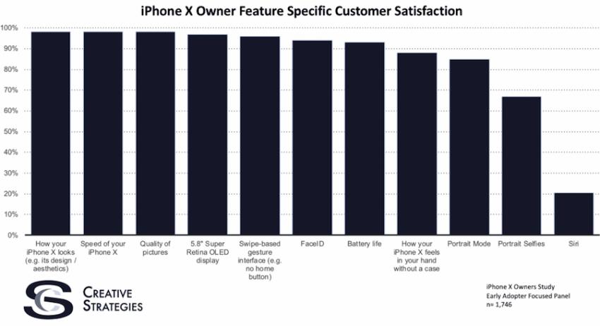Tabletowo.pl Ogólnie właściciele iPhone'ów X są z nich zadowoleni, ale tę jedną funkcję oceniają bardzo nisko Apple Smartfony