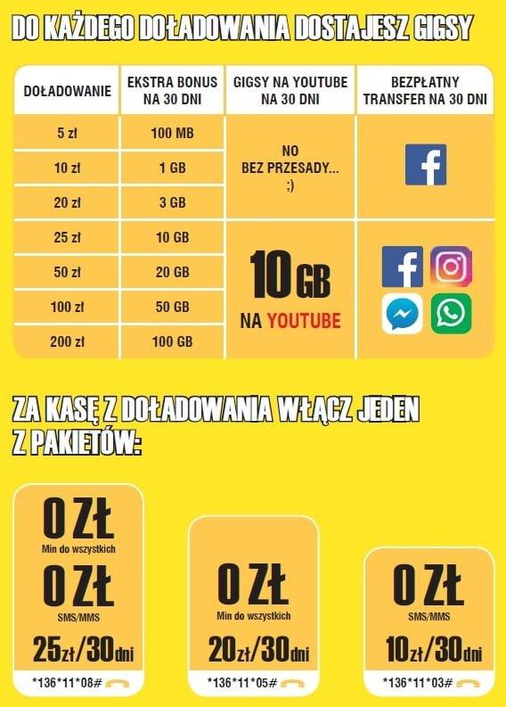 Tabletowo.pl Duże zmiany w Plush na kartę - internet gratis po każdym doładowaniu, a do tego 10 GB na YouTube GSM Nowości