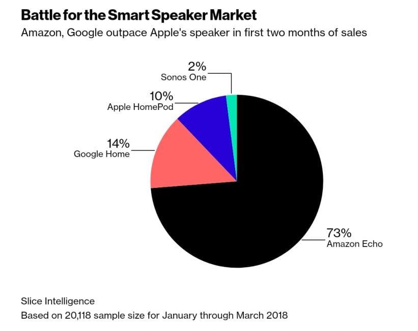 Sprzedaż Apple HomePod jest słabsza niż Google Home. I lepiej już raczej nie będzie 21