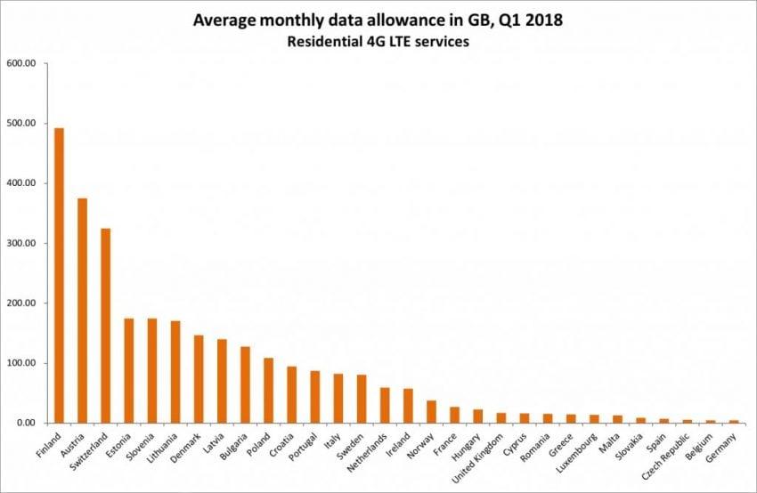 Tabletowo.pl Polska w czołówce Europy, jeśli chodzi o ceny mobilnego internetu LTE GSM Raporty/Statystyki