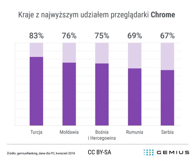 Tabletowo.pl Pół Polski pracuje na Chrome. Spośród 13 krajów, prowadzimy też, jeśli chodzi o użycie Firefoxa Aplikacje Raporty/Statystyki