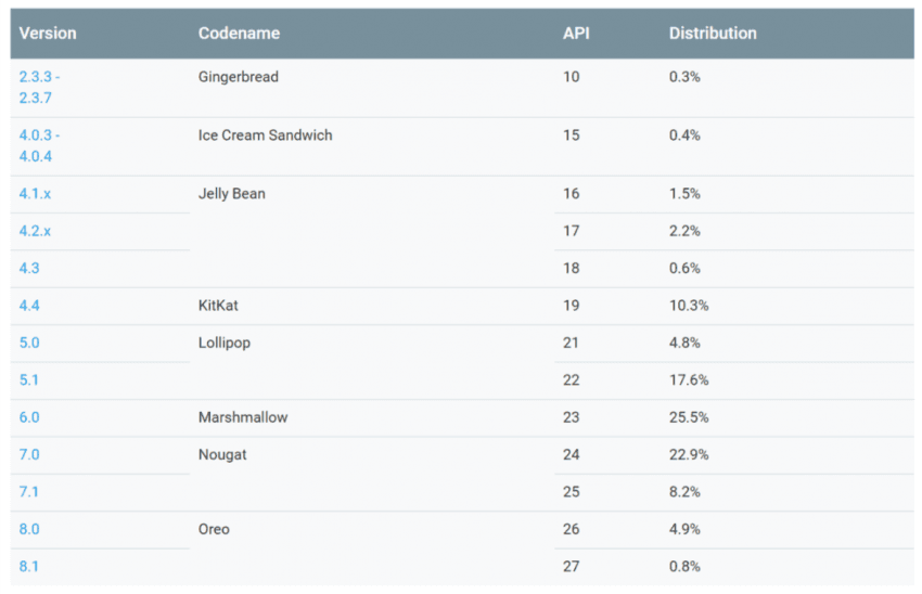 Android Oreo powoli prze naprzód - w skali miesiąca urósł o 1,1%. Dla Google'a to dużo