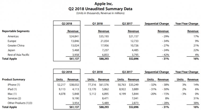 Tabletowo.pl 52,2 miliona iPhone'ów sprzedanych w drugim kwartale roku. Apple zarabia krocie Apple Raporty/Statystyki Smartfony Tablety
