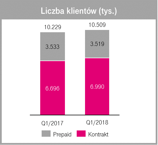 T-Mobile straciło na Roam like at home grube miliony złotych. Raport z pierwszego kwartału tego roku nie pozostawia złudzeń 21