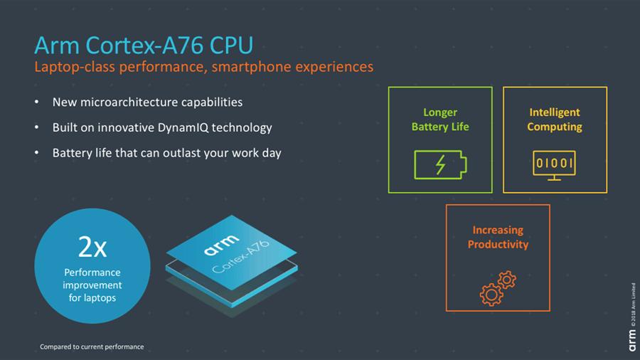 ARM zaprezentowało rdzenie Cortex-A76, grafikę Mali-G76 i procesor wideo Mali-V76. Trafią do flagowców 19