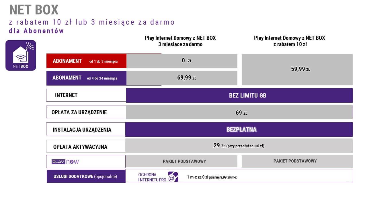 Tabletowo.pl Nielimitowany internet domowy w Play przez trzy miesiące za darmo - zrób sobie wakacje od rachunków GSM Promocje