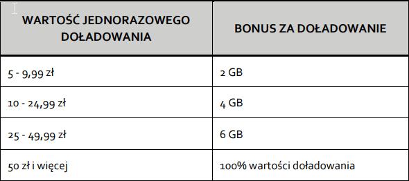 Tabletowo.pl Play rozdaje bonusy do doładowań - internet lub dodatkowe środki - ale tylko dzisiaj! GSM Promocje