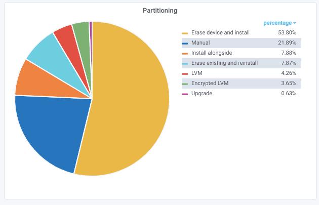 Tabletowo.pl Ubuntu udostępnia pierwsze statystyki: zazwyczaj instalacja systemu trwa tylko 18 minut! Ciekawostki Linux Raporty/Statystyki Ubuntu