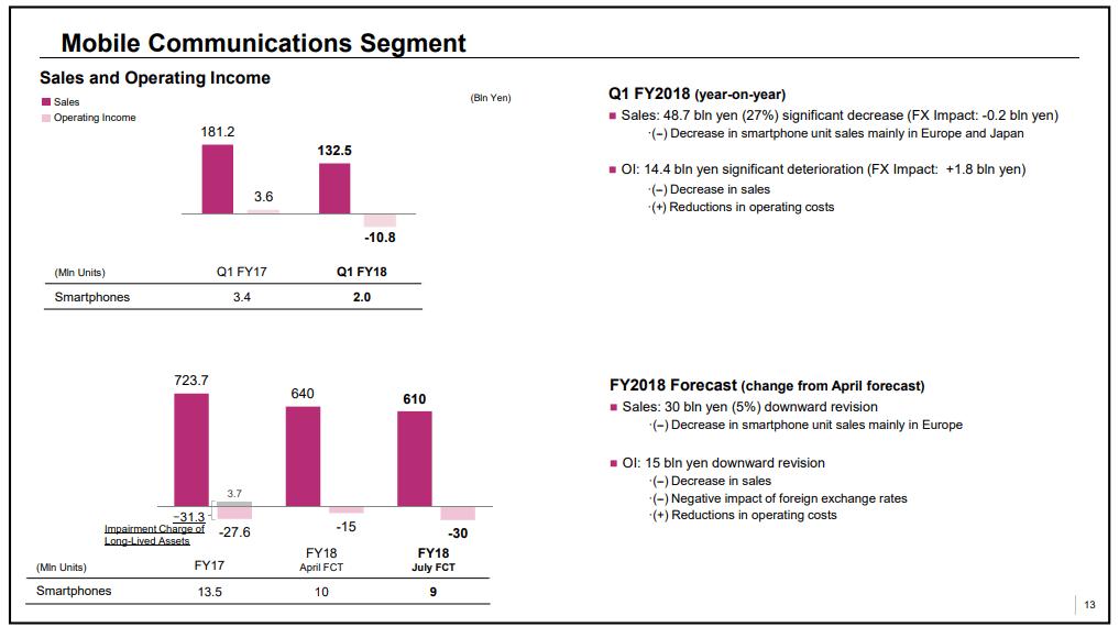 Tabletowo.pl Wystarczy jedno porównanie, aby zobrazować, jak słabo sprzedają się smartfony Sony Android Raporty/Statystyki Smartfony Sony