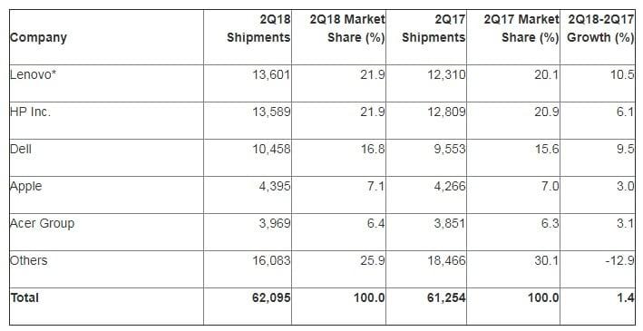 Tabletowo.pl Nigdy nie można tracić nadziei - w Q2 2018 odnotowano pierwszy od sześciu lat wzrost sprzedaży PeCetów Acer Apple Fujitsu HP Hybrydy Lenovo Raporty/Statystyki