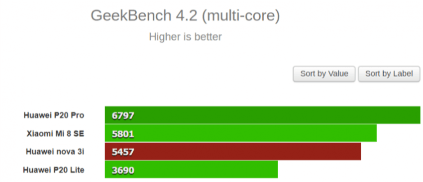 Tabletowo.pl Procesory z Huawei Nova 3i oraz Xiaomi Mi 8 SE. Który szybszy: Kirin 710 czy Snapdragon 710? Huawei Qualcomm Raporty/Statystyki Smartfony Xiaomi