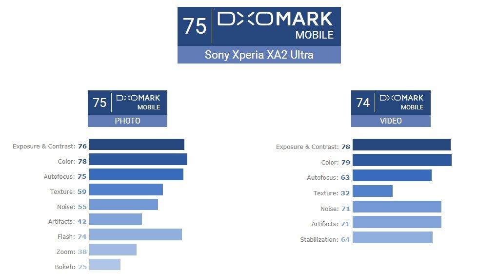 Sony Xperia XA2 Ultra nie jest liderem na polu mobilnej fotografii, ale złych zdjęć też nie robi