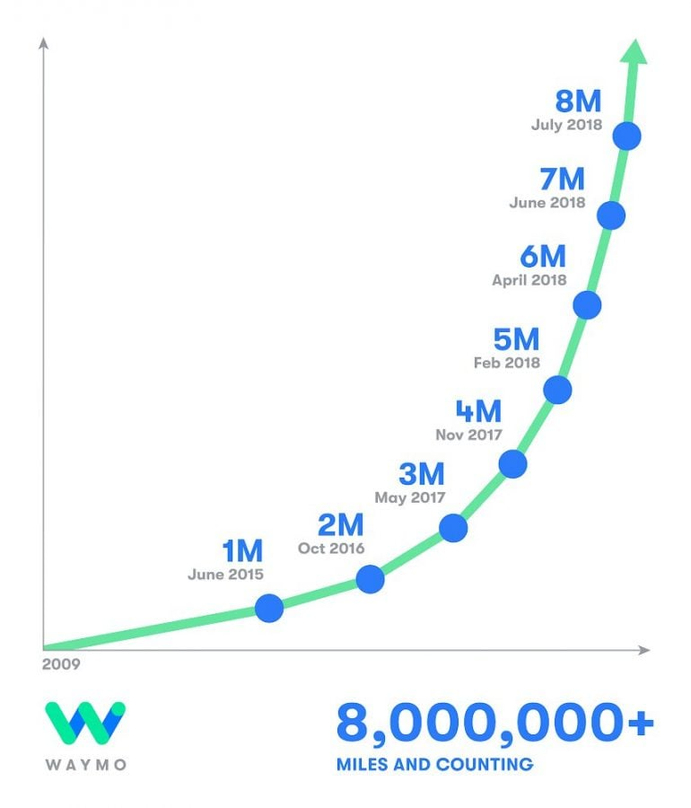 Tabletowo.pl Autonomiczne pojazdy Waymo robią dziennie ponad 40 tysięcy kilometrów Ciekawostki Moto Raporty/Statystyki