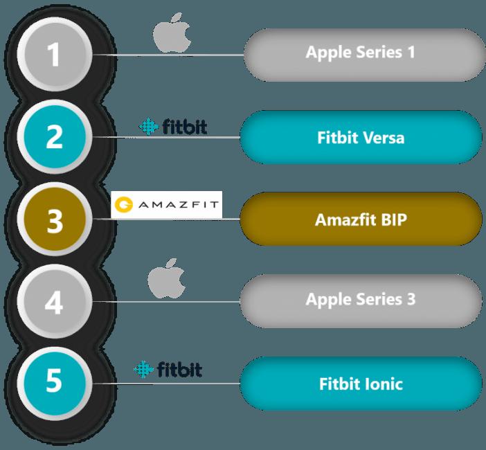 Tabletowo.pl Apple Watch series 3 wcale nie jest liderem sprzedaży smartwatchy. Firma zarabia głównie na zegarkach pierwszej generacji Raporty/Statystyki Wearable