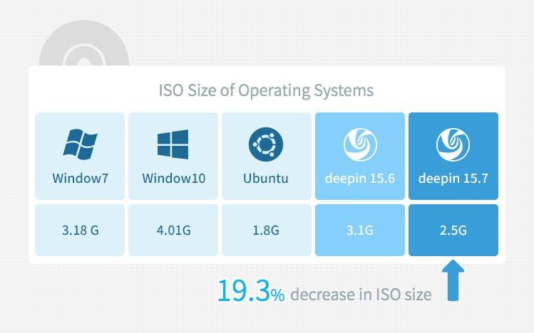 Deepin w wersji 15.7 został wydany. Ma zużywać o 1/4 mniej pamięci RAM niż Windows 10 i Ubuntu 21