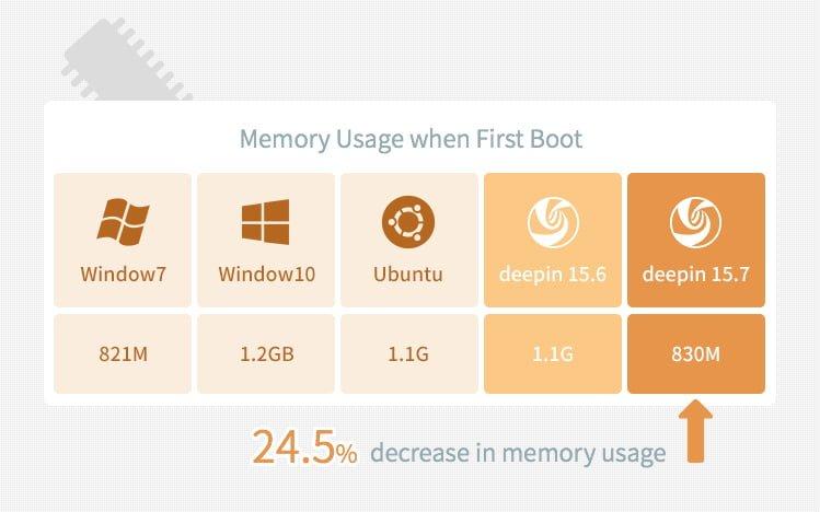 Deepin w wersji 15.7 został wydany. Ma zużywać o 1/4 mniej pamięci RAM niż Windows 10 i Ubuntu 22