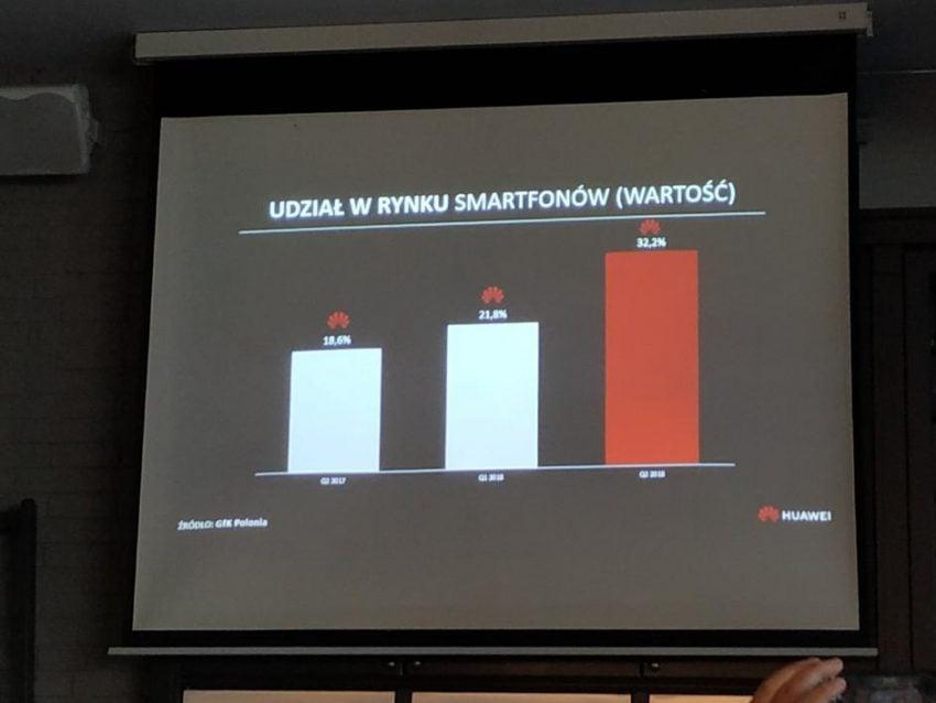 Tabletowo.pl Huawei rośnie szybciej niż rynek. W drugim kwartale 2018 r. ponad 30% smartfonów w Polsce pochodziło z fabryk tego producenta Huawei Raporty/Statystyki Samsung