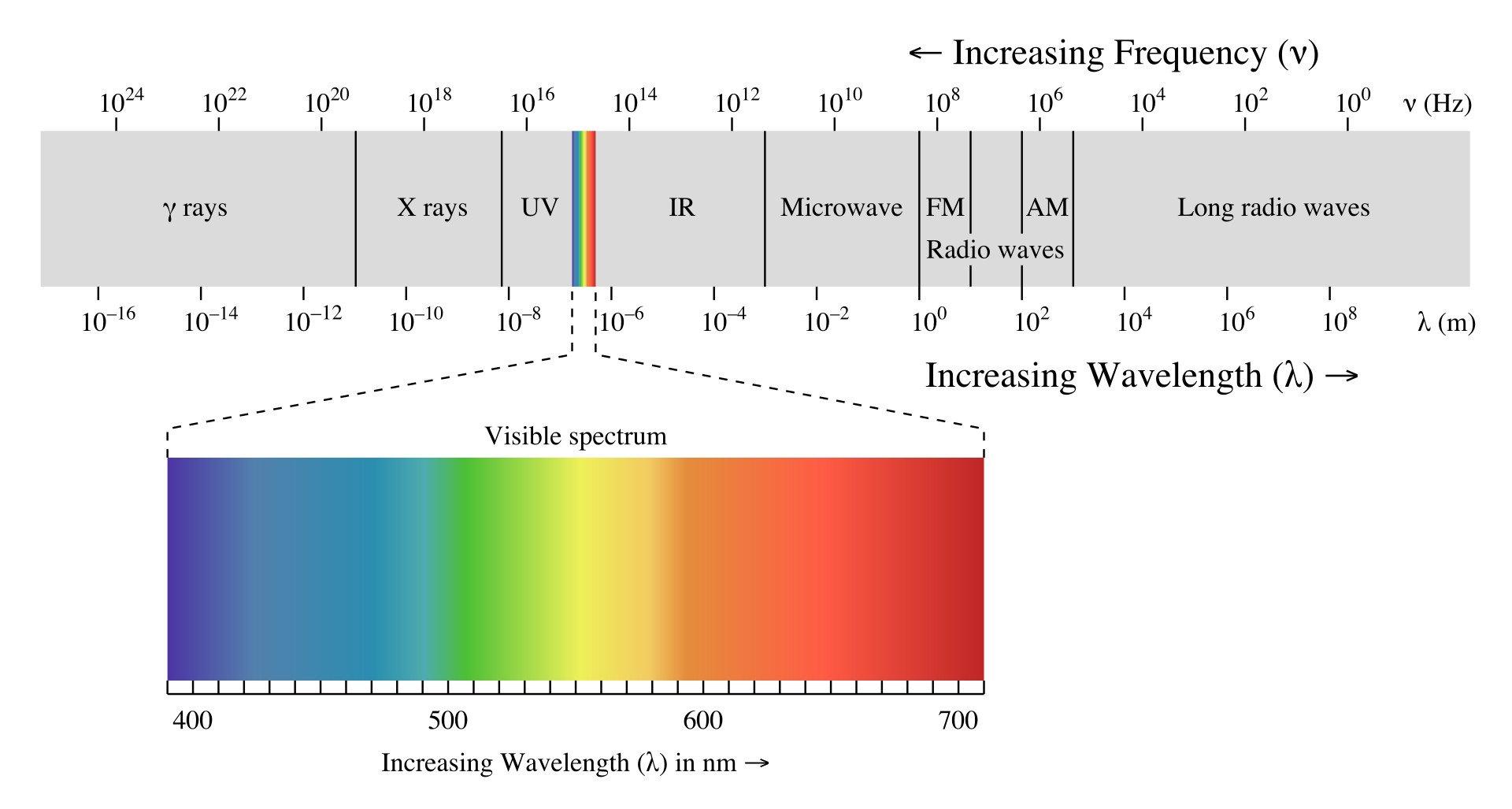 spektrum fali elektromagnetycznej