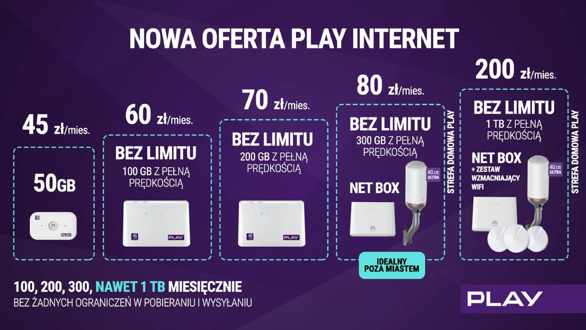Nowa oferta internetu w Play to nawet 1 TB transferu z pełną prędkością 19