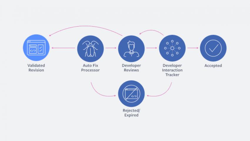 Sztuczna Inteligencja Facebooka odciąża programistów. Czekają nas zmiany na rynku pracy? 16