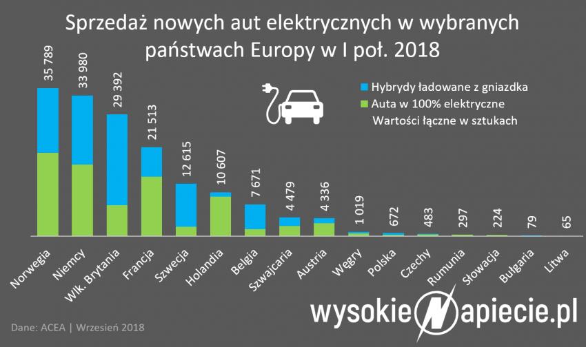 Tabletowo.pl Znów pojawiają się problemy z ustawą o elektromobilności - tym razem mają je samorządy Moto