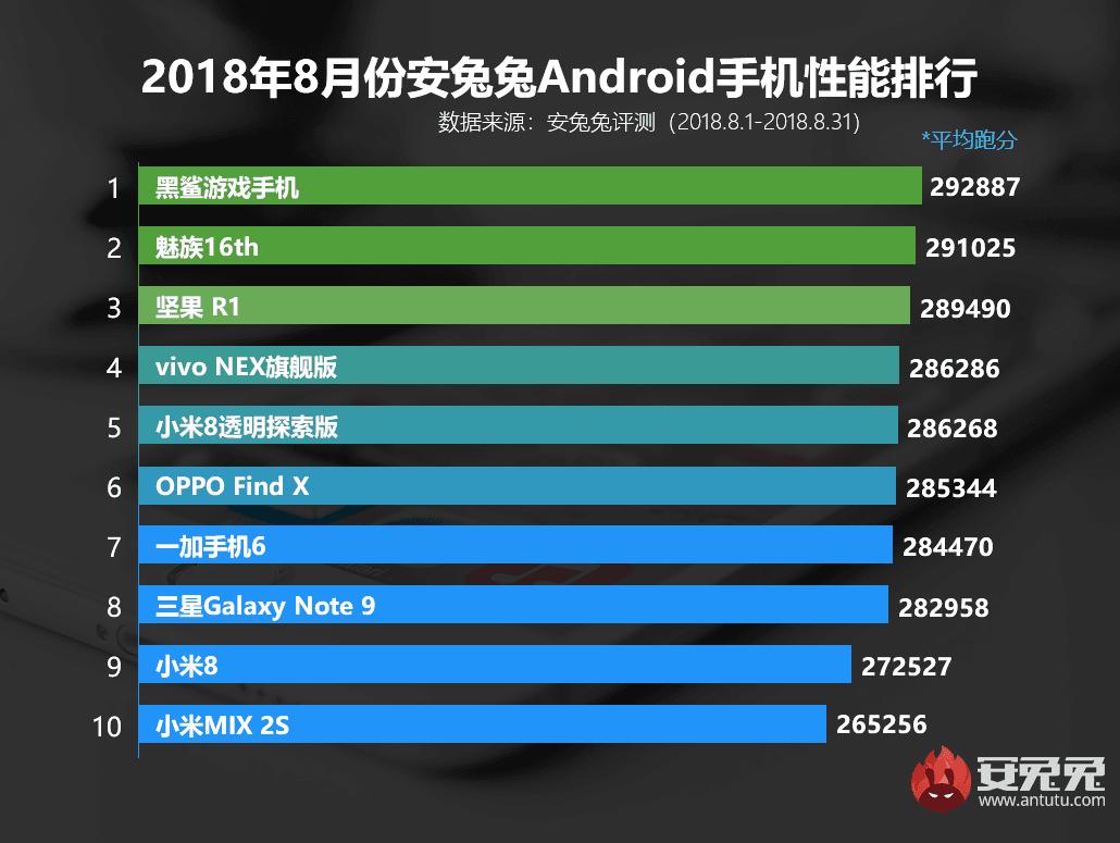 Tabletowo.pl Kto produkuje najwydajniejsze smartfony z Androidem? Wygląda na to, że... Chińczycy Android Meizu OnePlus Oppo Raporty/Statystyki Samsung Smartfony Vivo Xiaomi
