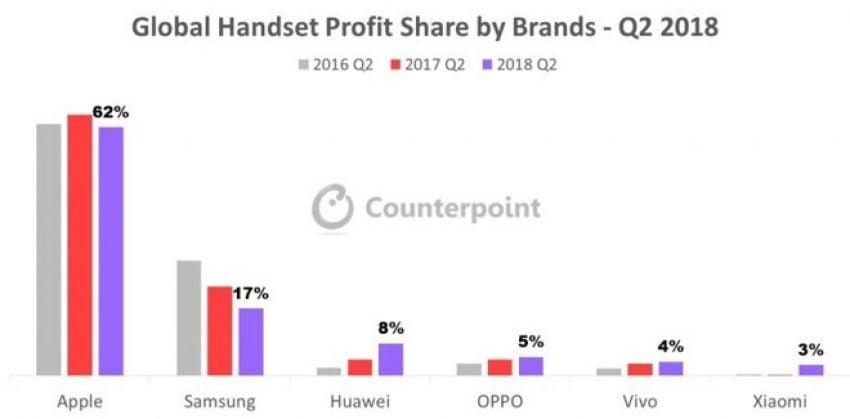 Tabletowo.pl 43% flagowych smartfonów sprzedanych w drugim kwartale 2018 roku pochodziło od Apple Apple Huawei OnePlus Oppo Raporty/Statystyki Samsung Smartfony Vivo Xiaomi