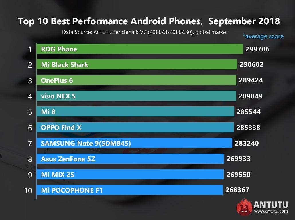 Tabletowo.pl Po kilku miesiącach Xiaomi zepchnięte z piedestału. Teraz najwydajniejszy smartfon z Androidem ma Asus Android Asus OnePlus Oppo Raporty/Statystyki Samsung Smartfony Vivo Xiaomi