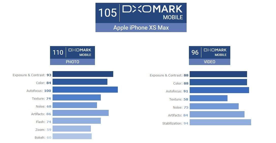 Tabletowo.pl Ale jak to? iPhone XS Max za 5,5 tys. zł robi gorsze zdjęcia niż tańszy o ponad 2 tys. zł Huawei P20 Pro? Emejzing... Android Apple Huawei iOS Smartfony