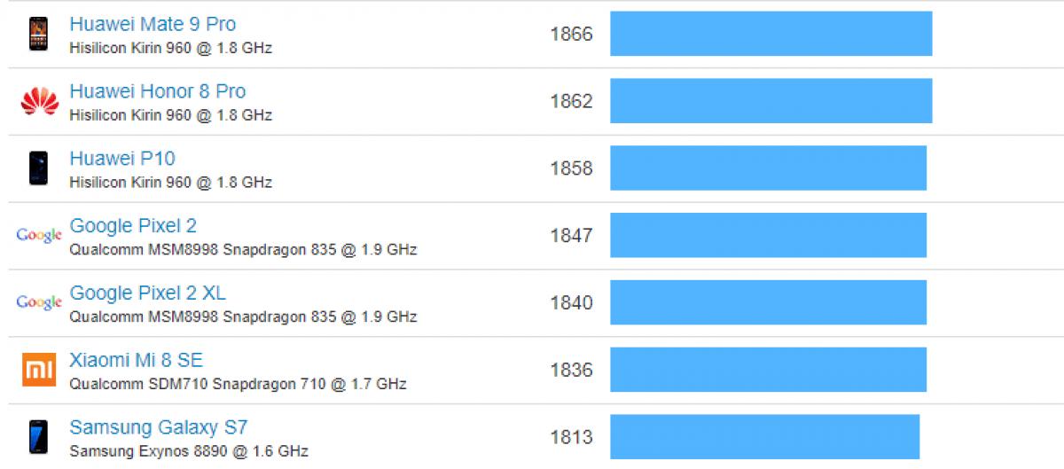 Nokia 8.1 wypatrzona w popularnym benchmarku 21
