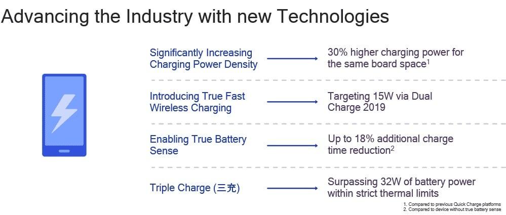 Tabletowo.pl Qualcomm przyspieszy swoją technologię szybkiego ładowania, ale i tak pozostanie w tyle za Huawei Qualcomm Technologie