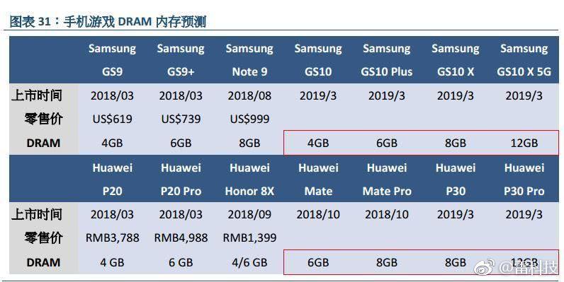 Tabletowo.pl To na razie plotka, ale będzie śmiesznie, jeśli Samsung i Huawei faktycznie wpakują do swoich flagowców po 12 GB RAM Android Huawei Plotki / Przecieki Samsung Smartfony