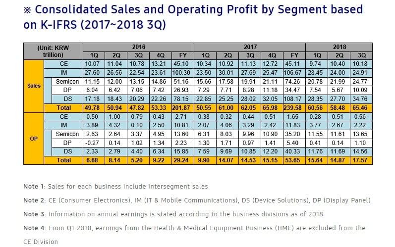 Tabletowo.pl Flagowce Samsunga sprzedają się świetnie, a mimo to dział mobilny boryka się z kilkoma problemami Raporty/Statystyki Samsung Smartfony Tablety