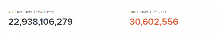 Tabletowo.pl Wyszukiwarka DuckDuckGo obsługuje już 30 milionów prywatnych wyszukiwań dziennie Ciekawostki Raporty/Statystyki