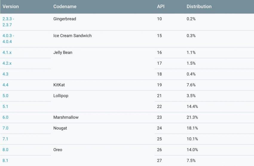 Tabletowo.pl Fragmentacja Androida jest coraz bardziej niepokojąca. Android Pie wciąż nie pojawił się w statystykach Android Google Raporty/Statystyki