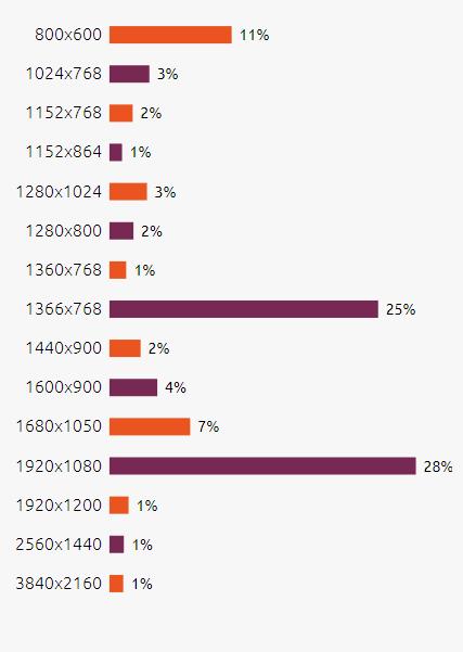 Tabletowo.pl Canonical uruchomiło witrynę, na której możemy zapoznać się ze statystykami użytkowników Ubuntu Linux Raporty/Statystyki Ubuntu