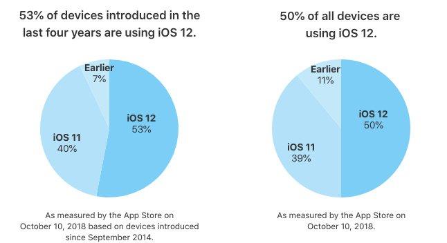 Tabletowo.pl Po trzech tygodniach od premiery iOS 12 zainstalowany jest na ponad 50% kompatybilnych urządzeń Apple iOS Smartfony Tablety
