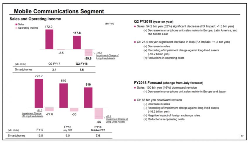 Tabletowo.pl Sony traci na smartfonach ogromne pieniądze. Wielka szkoda, bo lubię ich urządzenia Android Raporty/Statystyki Smartfony Sony