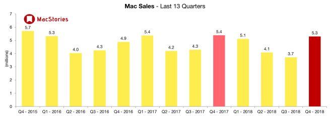 Tim Cook przedstawia wyniki finansowe Apple i informuje: 'Nie będziemy już Wam mówić, ile iPhone'ów sprzedaliśmy' 21