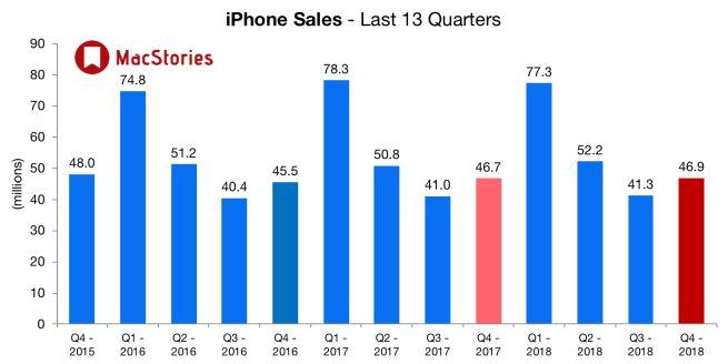 Tim Cook przedstawia wyniki finansowe Apple i informuje: 'Nie będziemy już Wam mówić, ile iPhone'ów sprzedaliśmy' 19