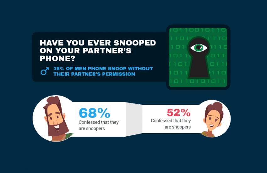 Tabletowo.pl Czy ufacie swojej drugiej połówce? Mężczyźni częściej przeszukują smartfony partnerek niż Wam się wydaje Ciekawostki Raporty/Statystyki