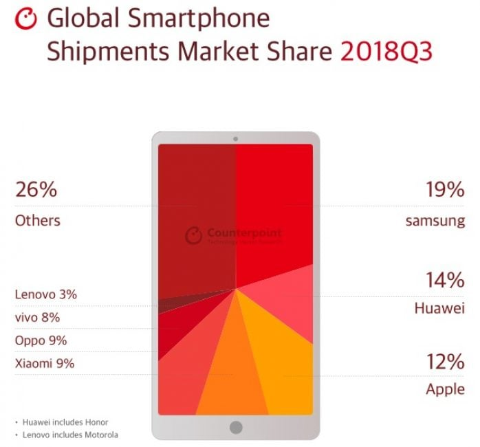 Tabletowo.pl Samsung wciąż najlepszym producentem smartfonów mimo 13-procentowych spadków sprzedaży Apple Huawei Producenci Raporty/Statystyki Samsung Smartfony