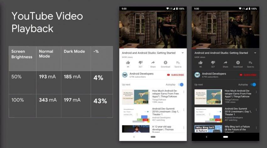"""Tabletowo.pl Które kolory na ekranie smartfona zużywają najwięcej energii? """"Używajcie ciemnych motywów"""" - zachęca Google Android Ciekawostki Google Oprogramowanie"""