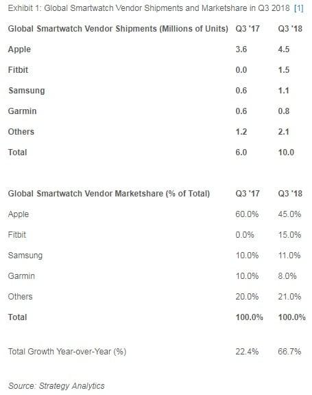 Tabletowo.pl Konkurencja może tylko patrzeć z zazdrością na Apple - co druga osoba kupuje bowiem Apple Watcha Apple Samsung