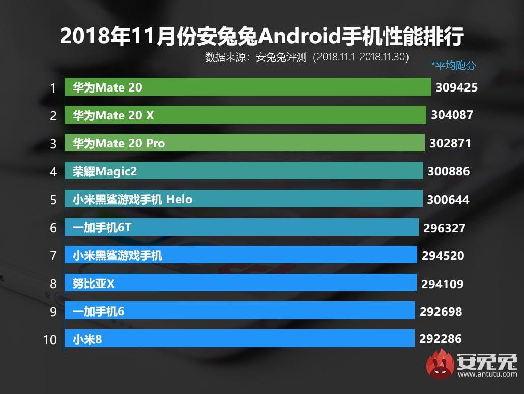 Tabletowo.pl Huawei produkuje najwydajniejsze smartfony z Androidem, ale już niedługo Android Huawei Raporty/Statystyki Smartfony