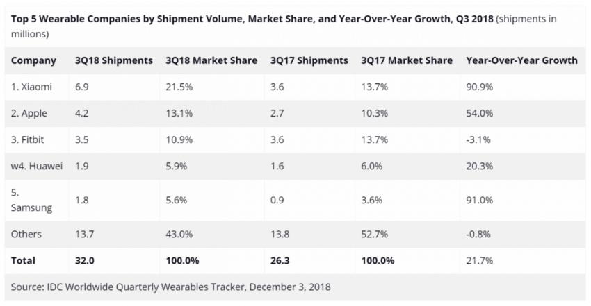 Tabletowo.pl Xiaomi prowadzi w sprzedaży wearables. Wszystko pewnie przez Mi Band 3 Raporty/Statystyki Wearable Xiaomi
