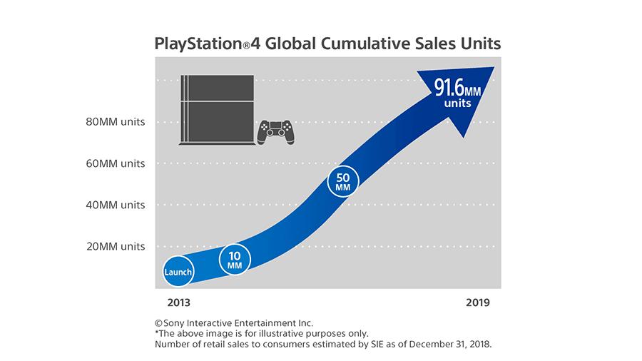 Sony sprzedało już ponad 91,6 miliona sztuk konsoli PlayStation 4. Spider-Man pomógł? 23