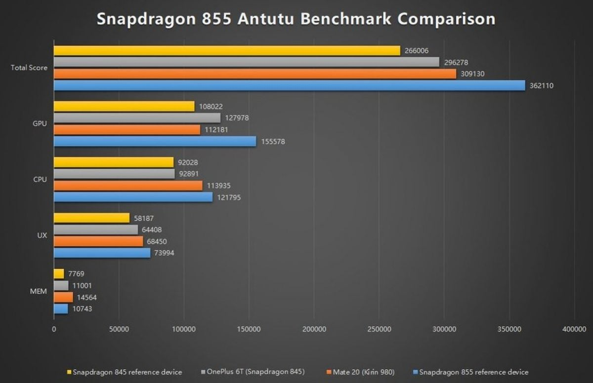Tabletowo.pl Snapdragon 855 pozamiatał w benchmarku, wyprzedzając nawet Apple Apple Ciekawostki Producenci Qualcomm Smartfony Technologie